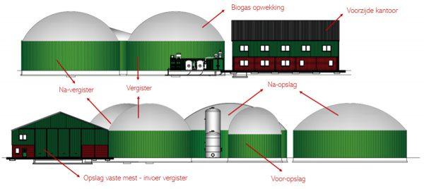 Groen gas installatie